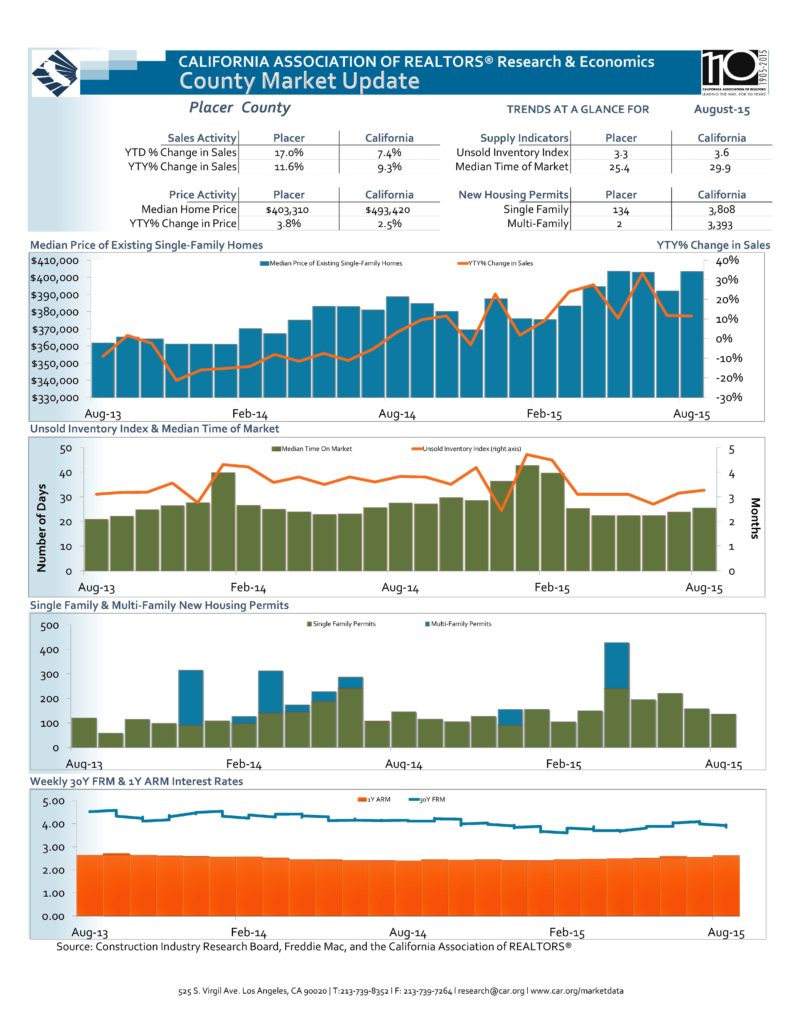Placer County Real Estate Sales Statistics