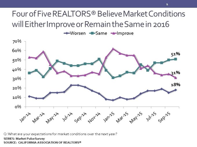 For of Five REALTORS Believe Market Conditions Either Improve or Remain the Same in 2016