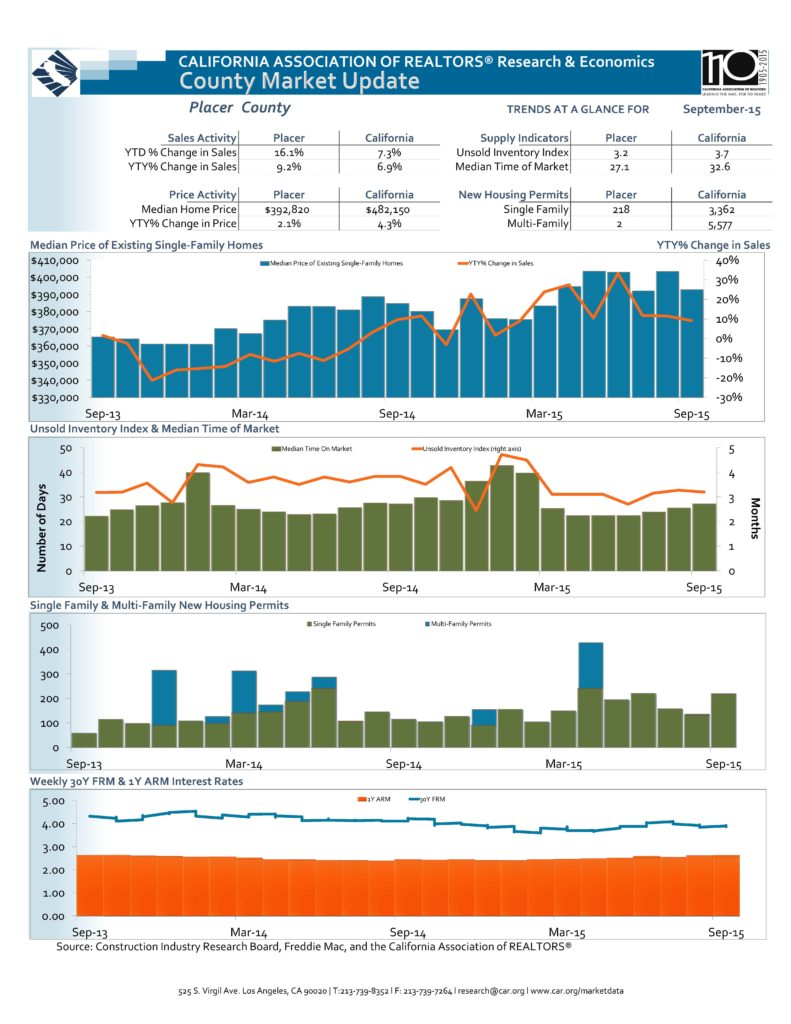 Placer County Real Estate Market Statistics