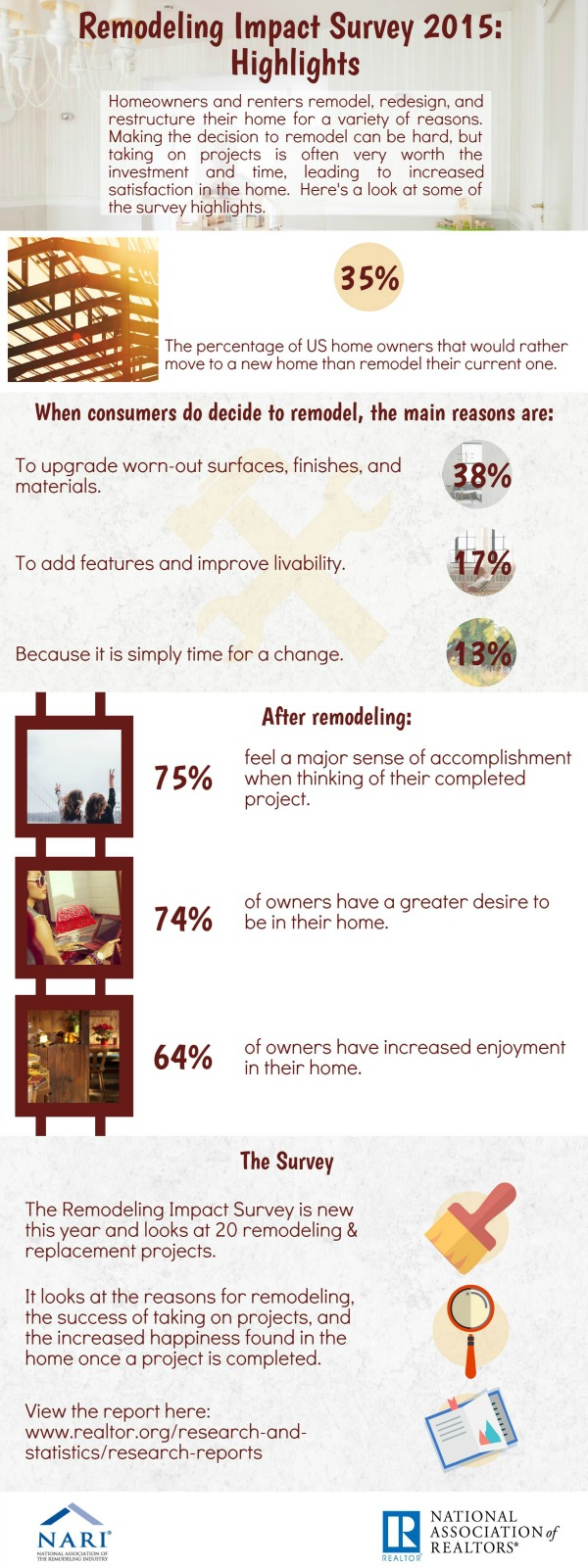 Homeowners Reap Remodeling Benefits Whether Selling or Staying, Say Realtors®