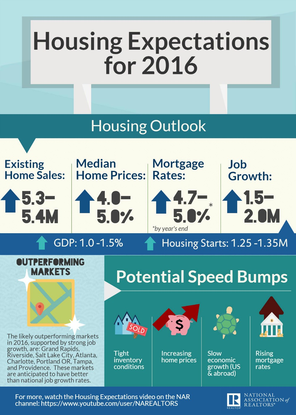 2016 Real Estate Housing Forecast