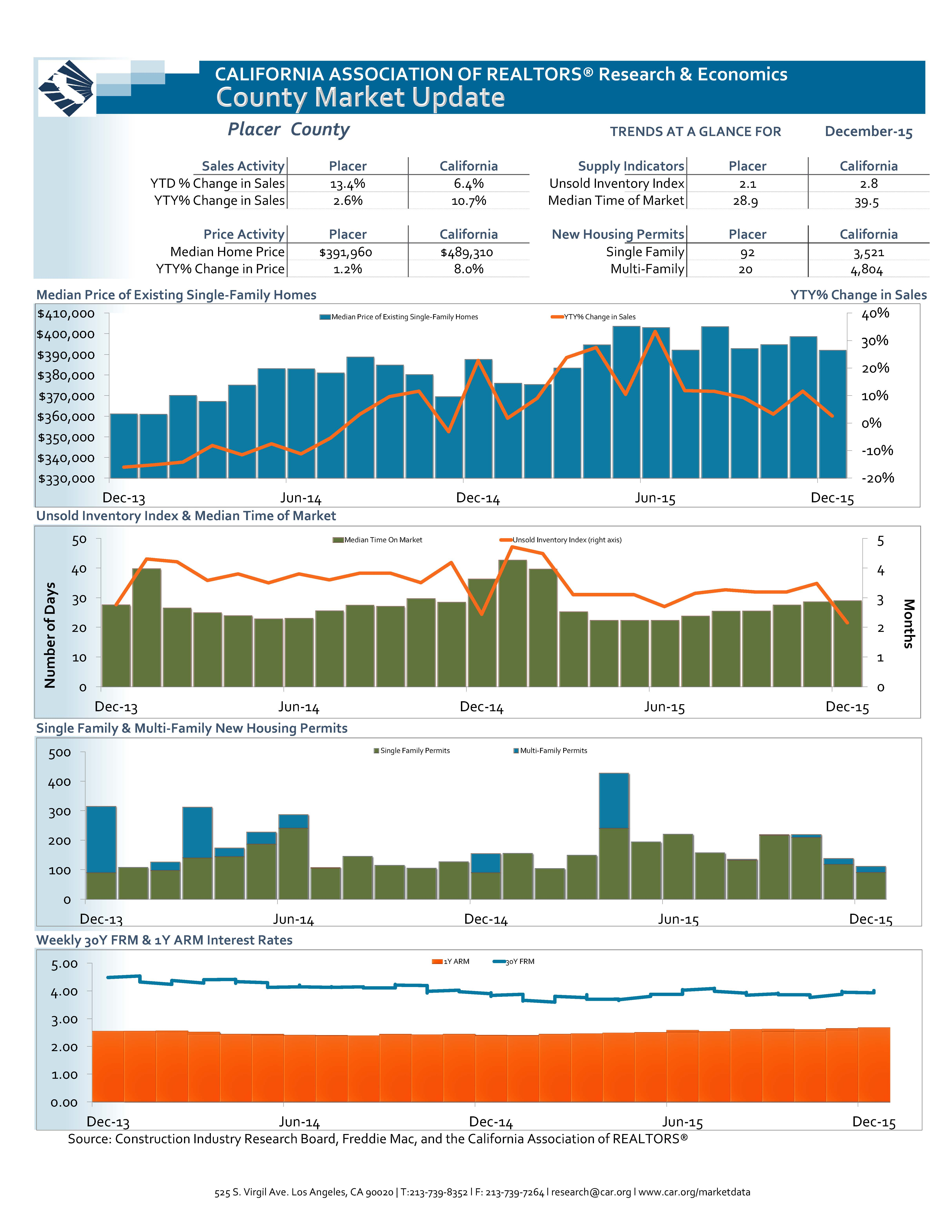 Placer County Real Estate Statistics - December 2015