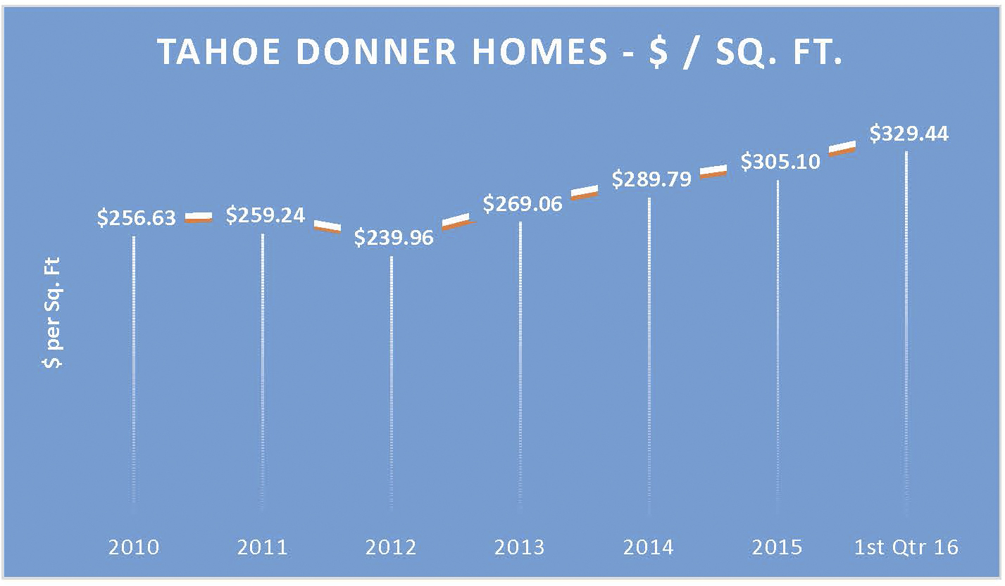Tahoe Donner Home Prices 2011 - 2016