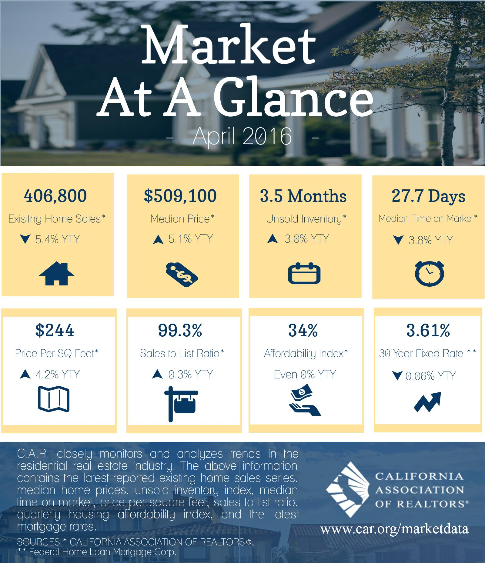 Market at a Glance - April 2016
