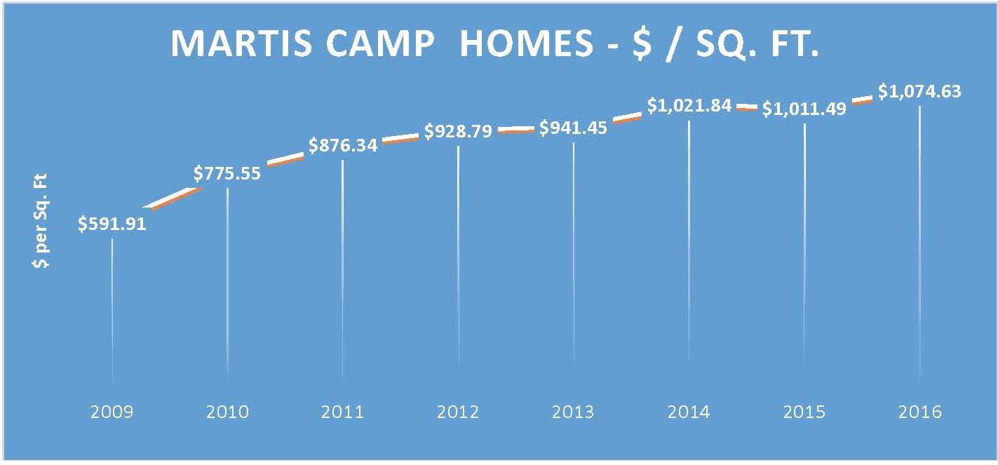 Martis Camp Real Estate Property Prices