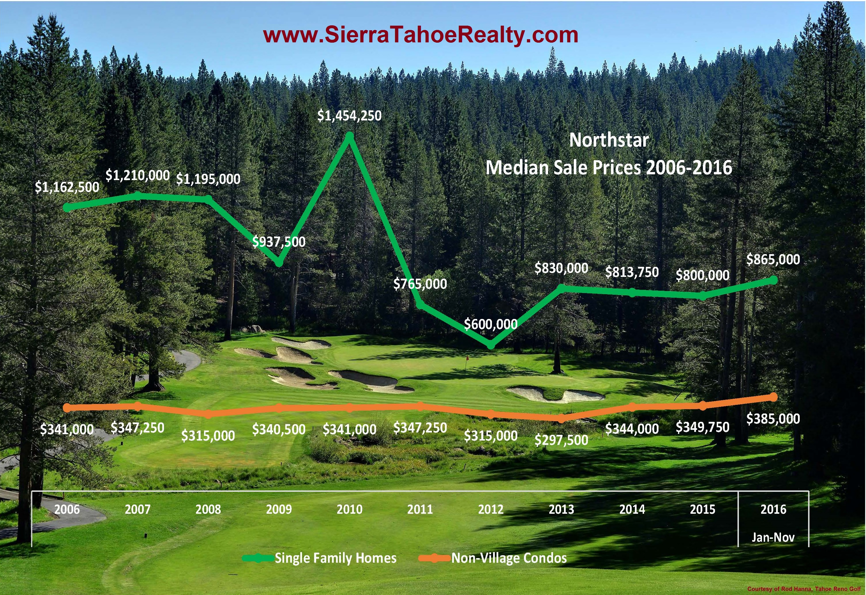Northstar California Ski Resort Real Estate Sales Statistics / Median Sales Prices
