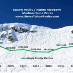 Squaw Valley / Alpine Meadows Real Estate Property Update