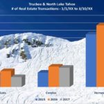 2017 Truckee & Lake Tahoe real estate