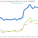 Mortgage Rates are Down, not Up: 3.97% – a New 5-Month Low…