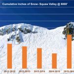 Squaw Valley Update: Cumulative Snow for 2016-2017 Season