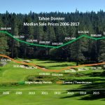 Tahoe Donner 2017 1st Quarter Real Estate Sales Statistics – the Trend is Up!