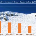 Update: Squaw Valley Snow for '16-'17 Season Reaches 728″