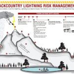Backcountry Lightning Risk Management