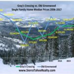 GOLF RESORT REAL ESTATE: Truckee's Gray's Crossing vs. Old Greenwood Median Prices