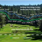 UPDATE: Northstar Non-Village Condo Median Prices