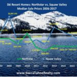 UPDATE: Northstar Homes exceed Squaw Valley Homes in Median Price & Transactions