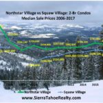 SKI CONDO UPDATE: Northstar Village vs Squaw Village