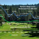 UPDATE: Northstar Village Condos climb higher…