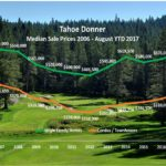 Tahoe Donner home prices up 6%, condos up 17%