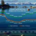 Truckee & Lake Tahoe Real Estate Prices – Homes up 7% / Condos up 11%