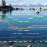Truckee / Lake Tahoe Real Estate Update: Median Home Price +8% / Condos +10%