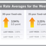 Mortgage Rates Jump to 3-Month High