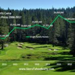 Martis Camp Truckee 2017 Median Price vs 2016