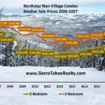 Northstar California Non-Village: 2 & 3-Bedroom Median Price Statistics
