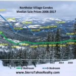 Northstar Village Condo Real Estate Sales Statistics