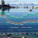 Truckee / north Lake Tahoe 2017 Median Prices – Homes: Up 8.5% / Condos: Up 11.7%