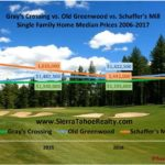 Gray's Crossing vs. Old Greenwood vs. Schaffer's Mill Real Estate Statistics