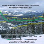 Squaw Valley Village vs. Northstar Village Real Estate Median Prices – 2-Bd Comparison