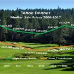Truckee's Tahoe Donner 2017 Median Prices: Homes – up 11.7% / Condos – up 11.3%
