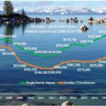 Truckee & North Lake Tahoe Real Estate Price Statistics