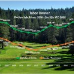 Tahoe Donner real estate prices continue an trend upward…