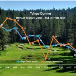 Tahoe Donner Real Estate – Days on Market at 10-Year Low!