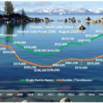Truckee & Lake Tahoe Median Prices Continue Upward Trend