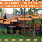 UPDATE: Tahoe Donner Single Family Homes – Price / Sq. Ft.