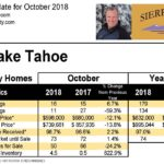 North Lake Tahoe Real Estate – October 2018