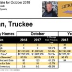 Lahontan Real Estate Update