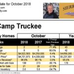 Martis Camp Truckee Real Estate Update