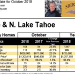 Truckee & N. Lake Tahoe October 2018 Real Estate Statistics
