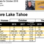 Westshore Lake Tahoe Real Estate Update